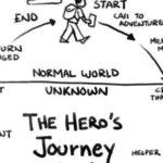 Lezing: de Weg van de Held